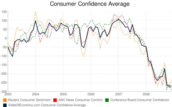 ConsumerConfidence
